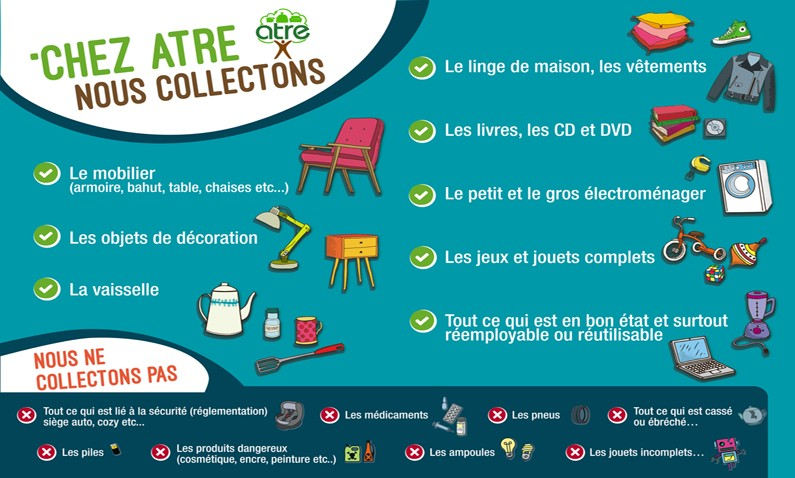 Les objets collectés par la Ressourcerie